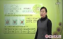 高考冲刺一 分子与细胞结构专题