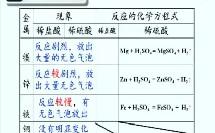 初中化学_金属的化学性质(吴水龙)