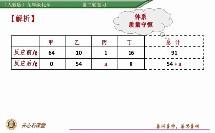 人教版_九年级上册_第五单元 化学方程式_课题1 质量守恒定律_中考化学表格型反应数据题微课