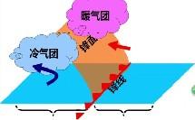 人教版_必修一_第二章 地球上的大气_冷锋暖锋天气系统的特点微课