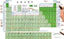 高中_化学_元素周期表(1)微课