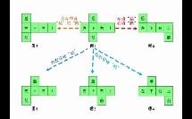 北师大版_七年级上册_第一章 丰富的图形世界_2 展开与折叠_正方体的展开图微课