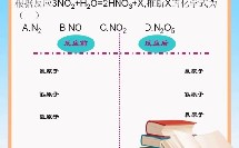 化学微课视频《质量守恒定律的应用》