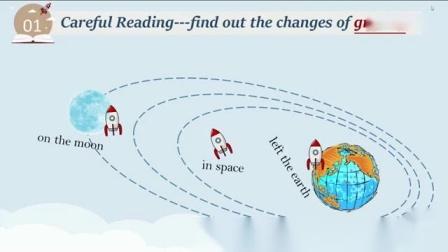人教版高中英语必修三Book3 Unit 4 A visit to the moon Reading Speaking广西
