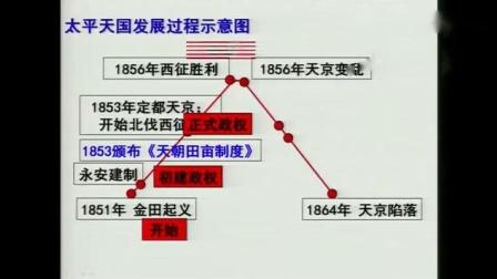 高中历史人教版必修一第四单元第11课《太平天国运动》江苏
